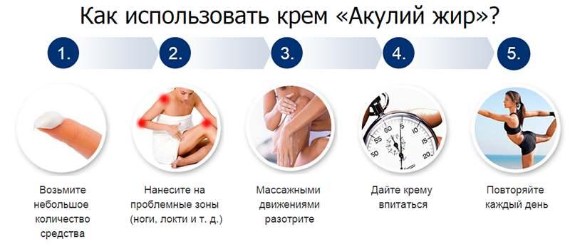 инфографика с инструкцией по применению препарата