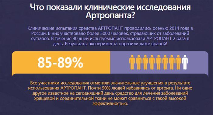 инфографика об исследованиях действия средства
